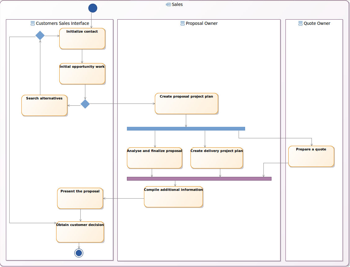 define the applicationthe activity diagram is part of the behavioral diagrams in uml standard  it is used to represent workflows of stepwise activities