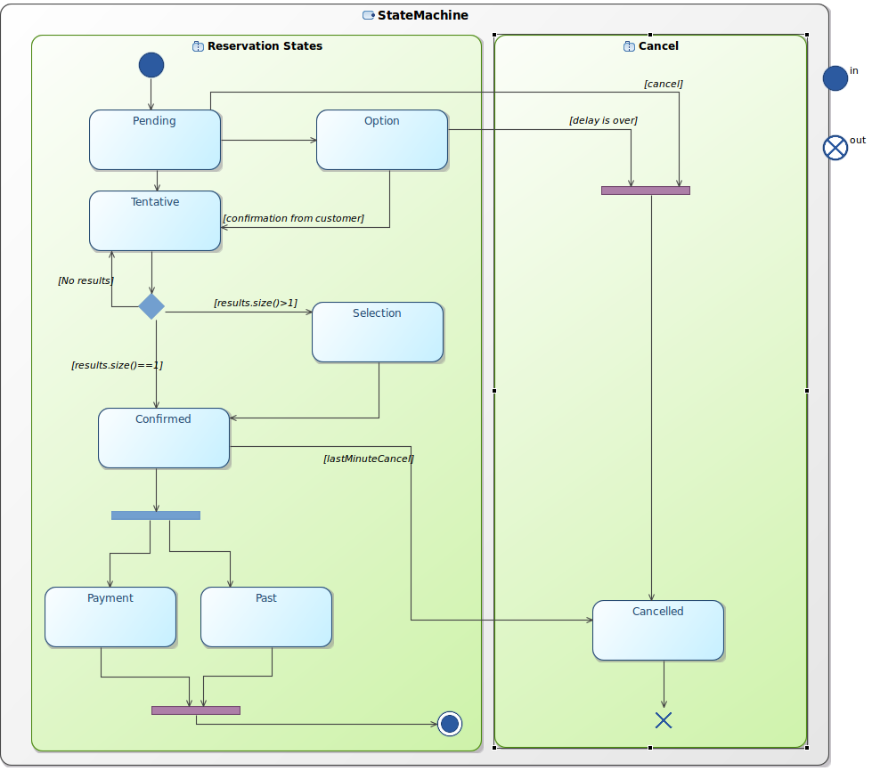 Implement The Application Process Flow Diagram Java Statemachines